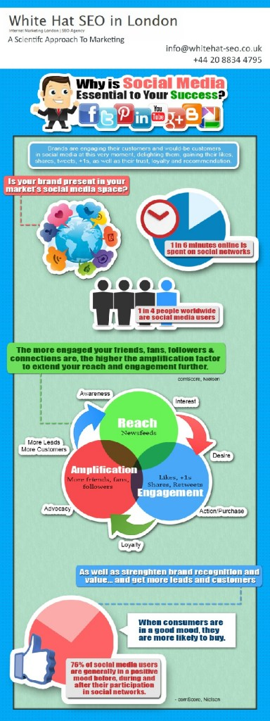 WhiteHat-Seo.co.uk-Social-Media-Optimization-Infographic-2013