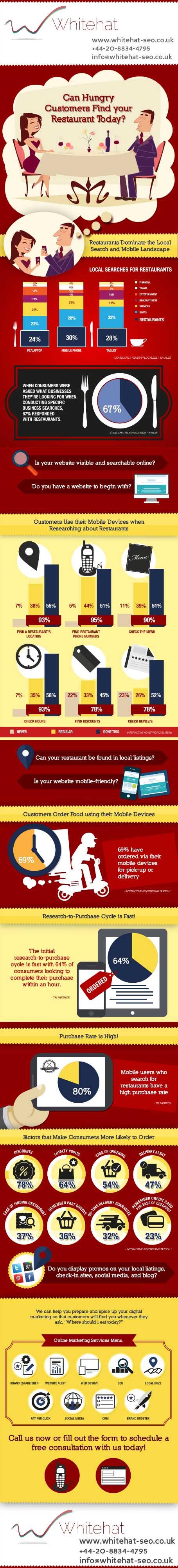 Online-Marketing-for-Restaurants-Infographic-UK