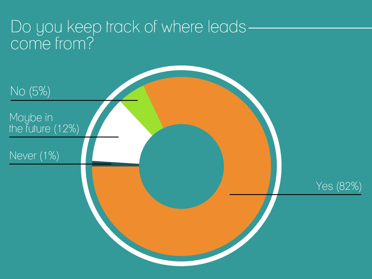 Accountancy marketing, do you know where your leads are coming from?