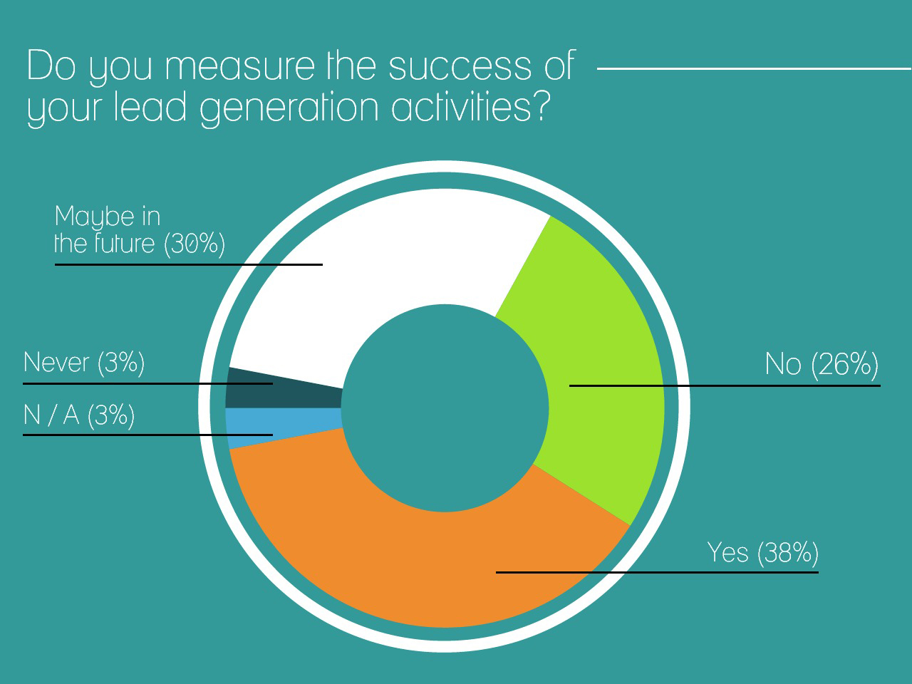 Accounting marketing: Do you succeed on your lead generation activities?