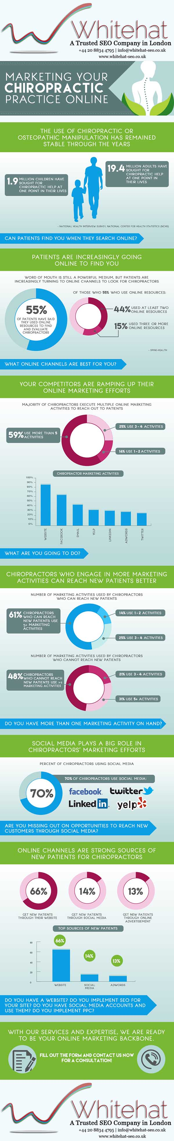 Your Chiropractic Practice Stand Out Online with help from an SEO agency in London
