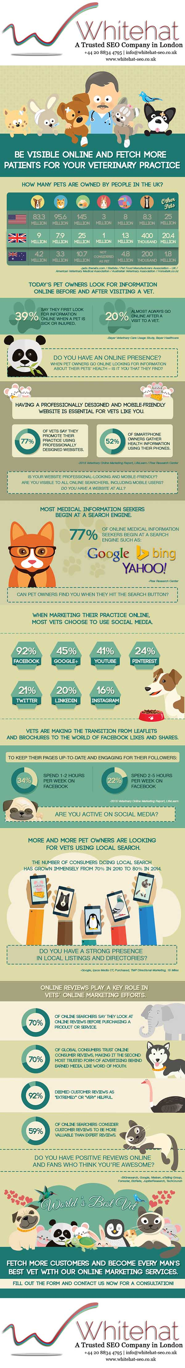 Make Your Veterinary Practice Present Online Today!