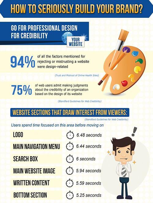 Whitehat-brand-marketing-strategy-infographics