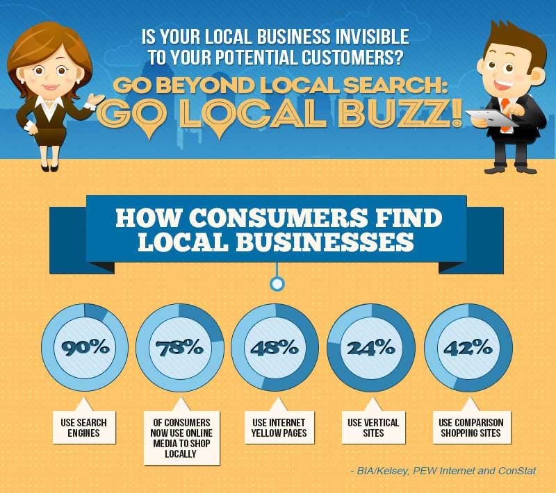 WhiteHat-Seo.co.uk-Local-Buzz-Infographic-2013 blog