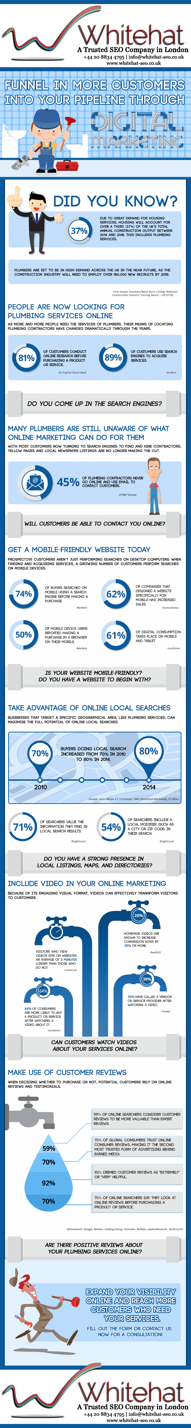 How Online Marketing Funnel In More Customers for Your Plumbing Services