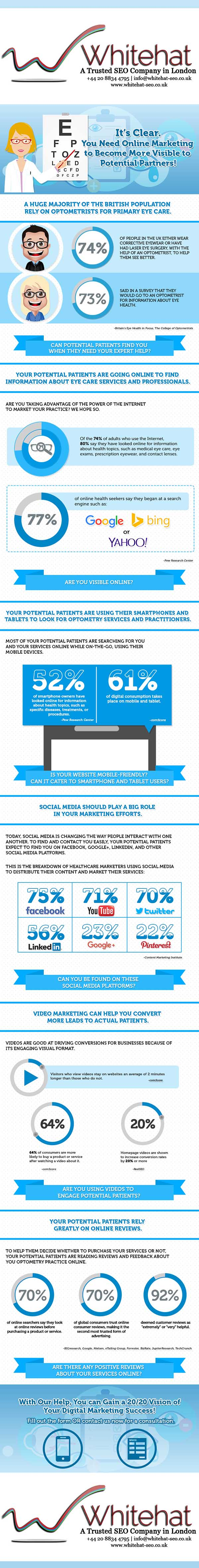 Infographic on Digital Marketing for Optometry Practice