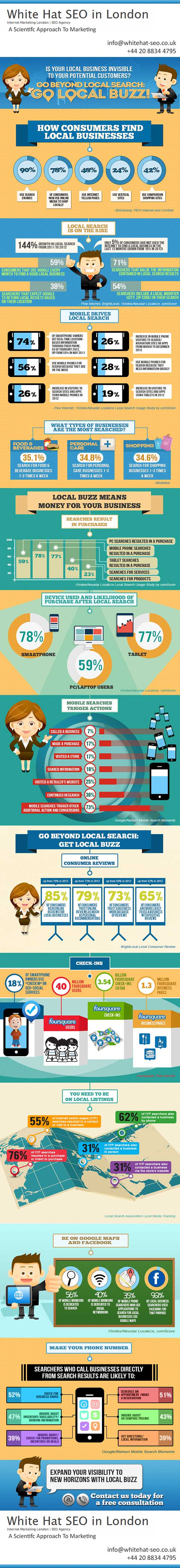 WhiteHat-Seo.co.uk-Local-Buzz-Infographic-2013
