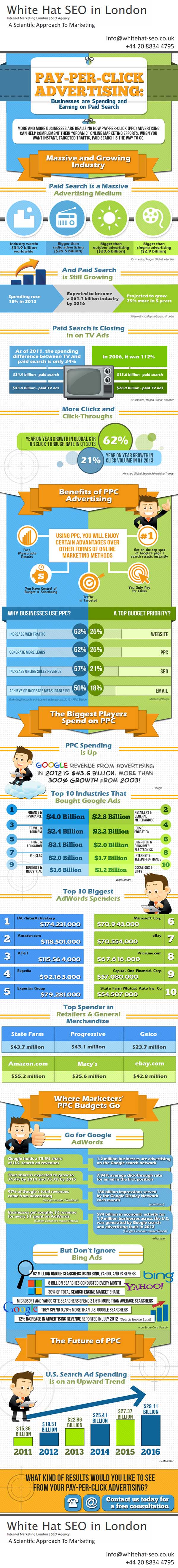 Infographic: Why do you need PPC management