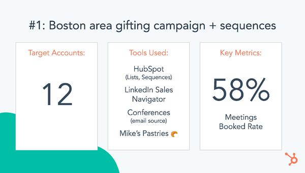 Boston Area Gifting Campaign + Sequences