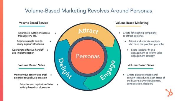 Volume Based Marketing