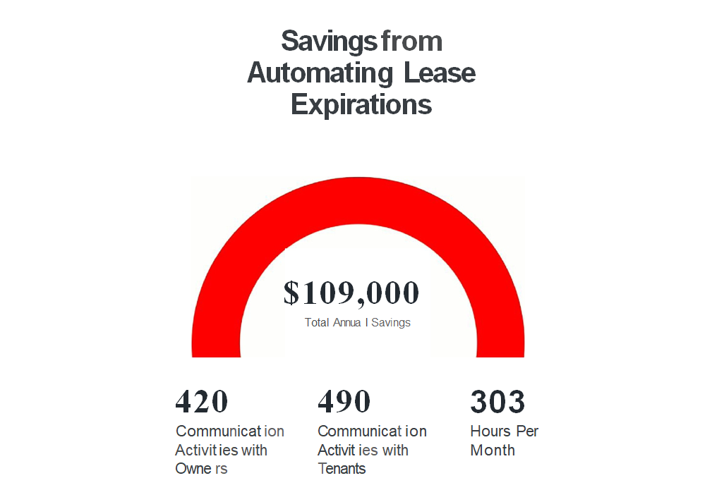 Annual savings for property management companies