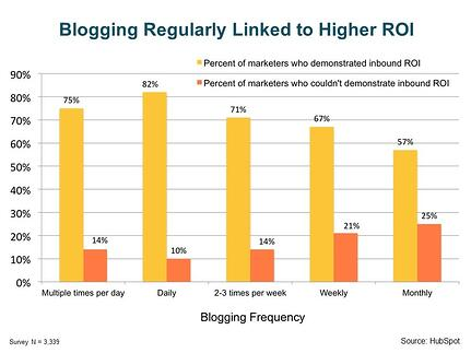 Blogging regularly linked to higher ROI