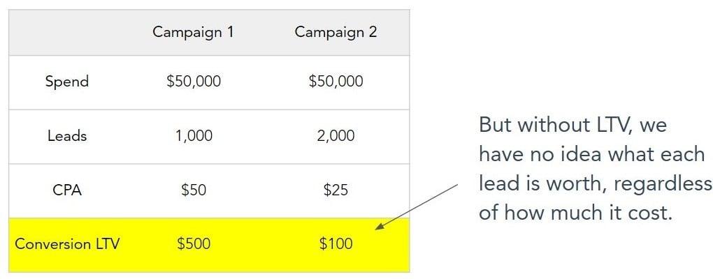 Campaign comparison need to know the LTV