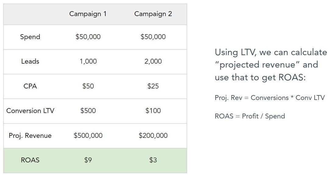 Campaign comparison using LTV