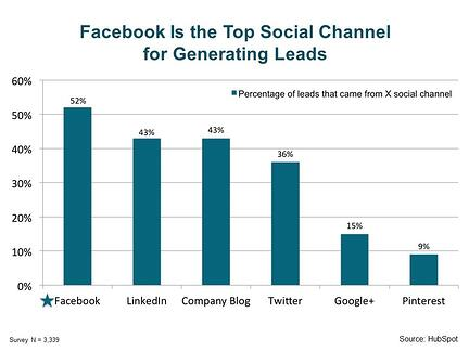 Facebook is the top social channel for generating leads