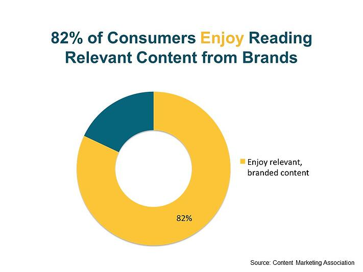 Consumers Enjoy Reading Relevant Content From Brands