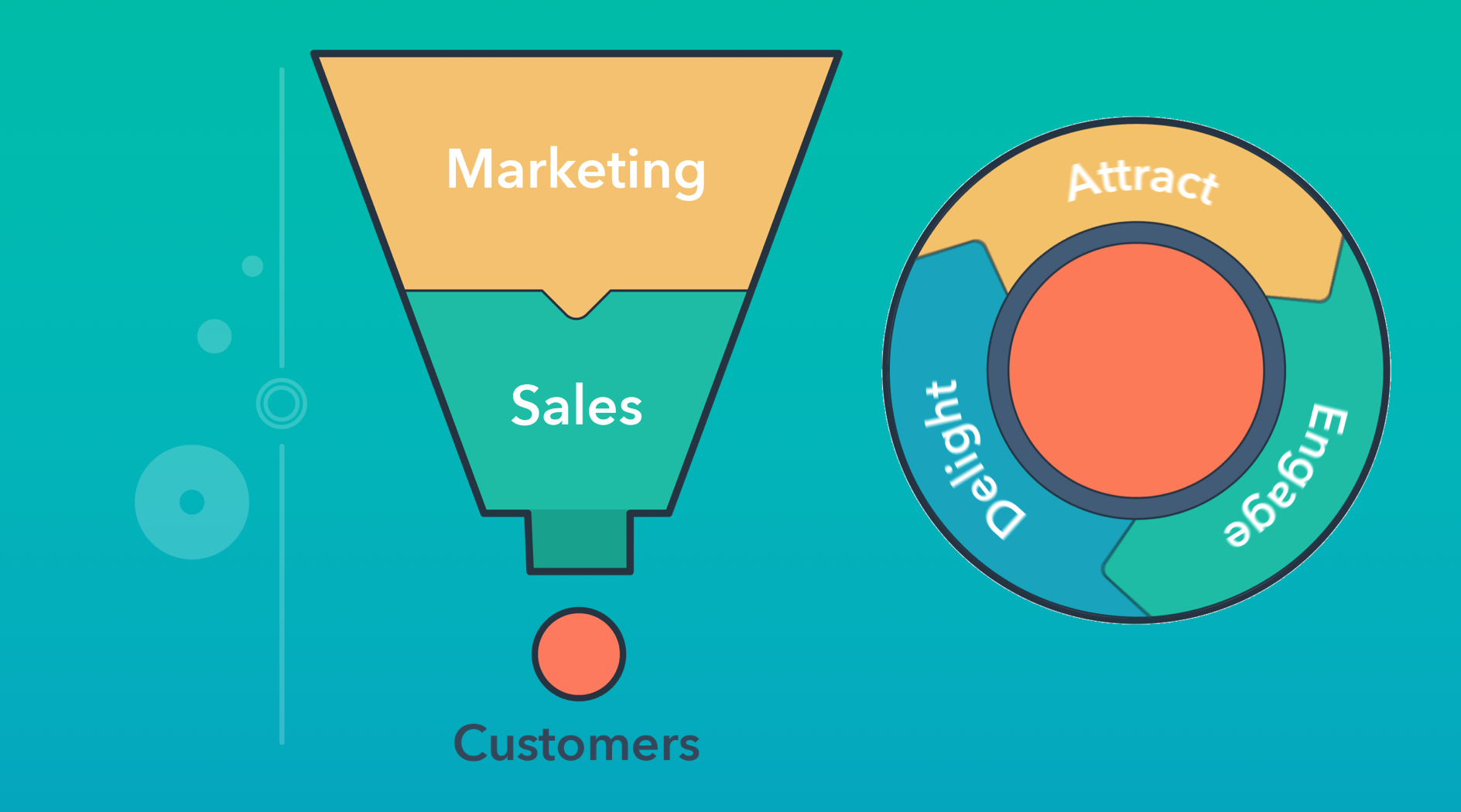 Flywheel & Sales Funnel