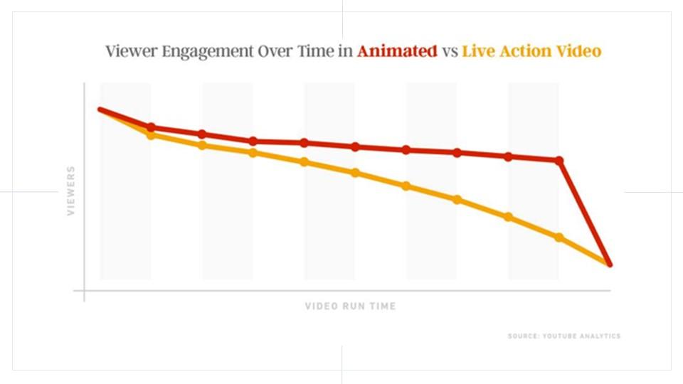 HUG - Video as an Inbound Marketing Tool 7