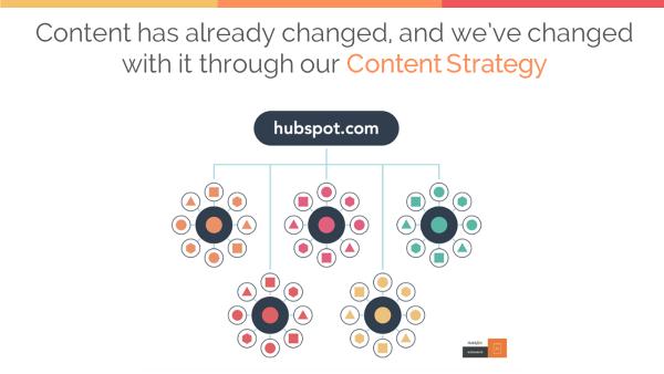 HUG-christian-kinnear-hubspot-content-strategy