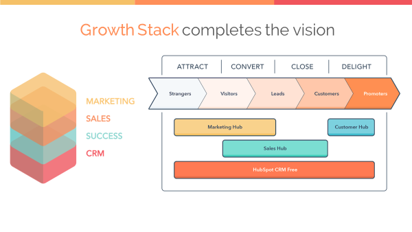 HUG-christian-kinnear-hubspot-growth-stack-new-buyer-journey