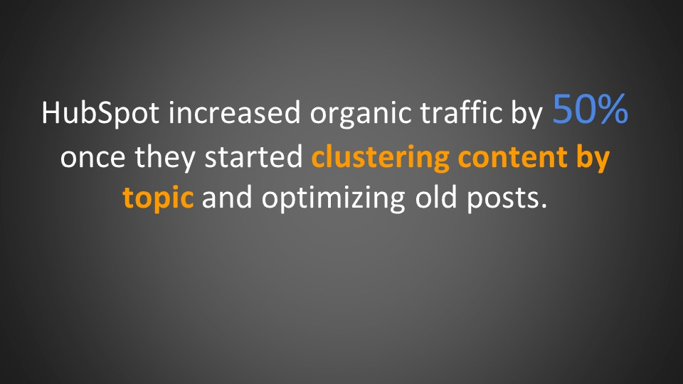 HubSpot increased organic traffic once they started clustering content by topic andoptimizing old posts