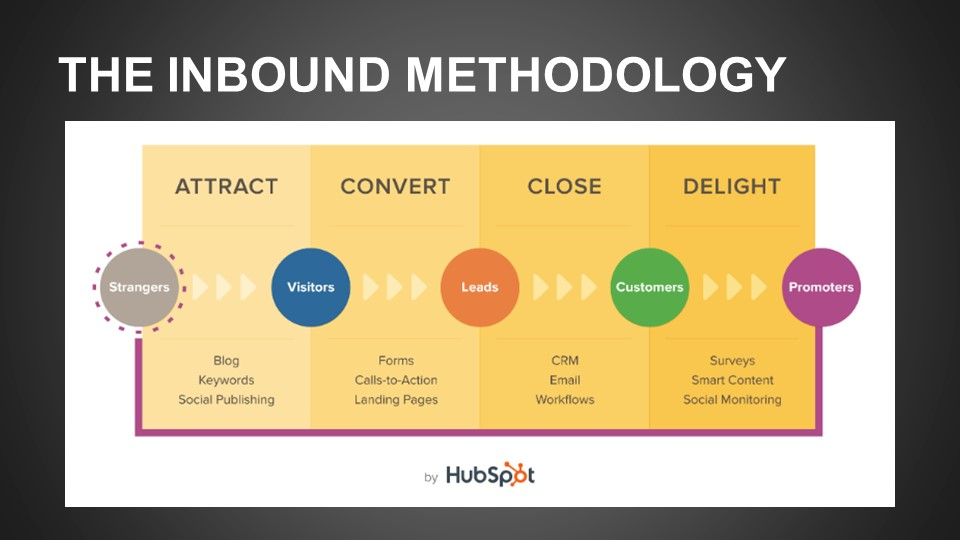 Stages of Inbound Methodoly
