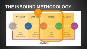 The Inbound Methodology Close