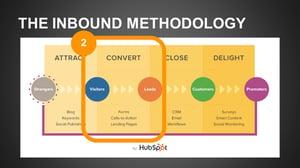 The Inbound Methodology Convert