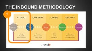 the inbound methodology_Attract