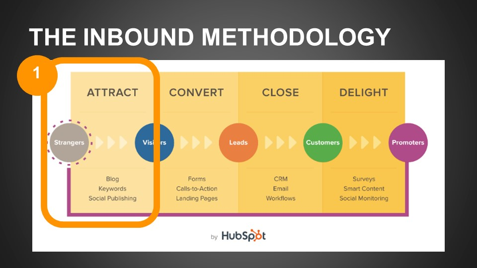 the inbound methodology_Attract