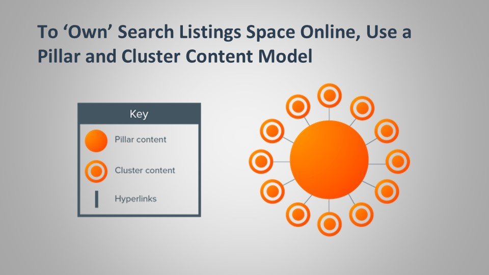 use pillar and cluster content model to own search listings