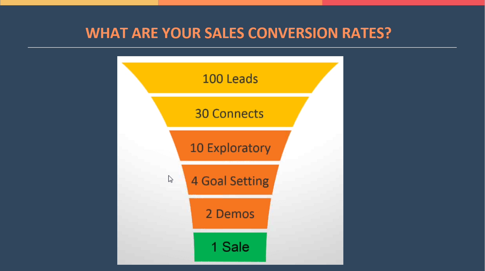 Sales Conversion Rates Graphic