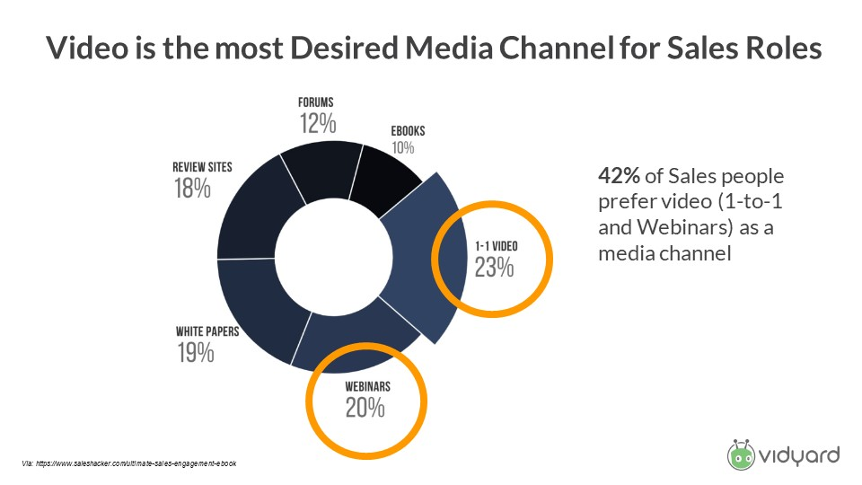 Video is the most desired media channel for sales