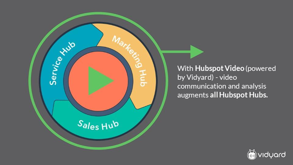 HubSpot video powered by Vidyard