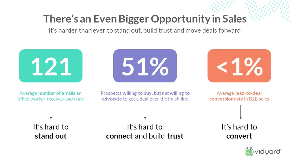 Big opportunity for sales with video prospecting