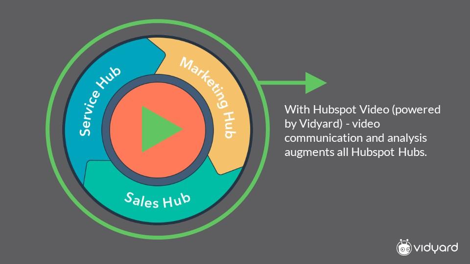 HobSpot video powered by Vidyard