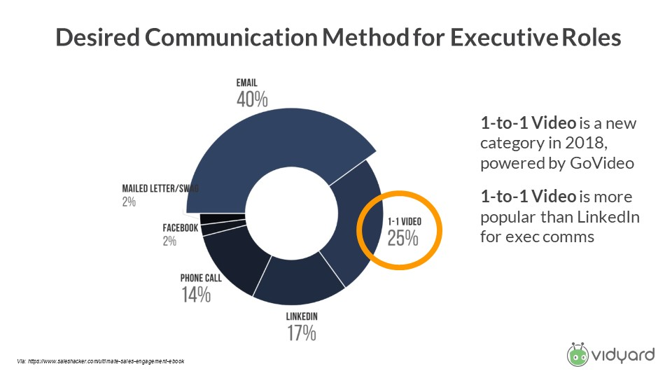 email and video is the desired communication methods for execs
