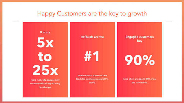 Happy Customers Statistics