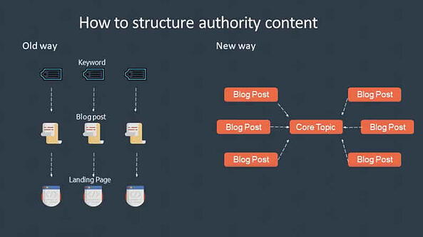 How to structure authority content