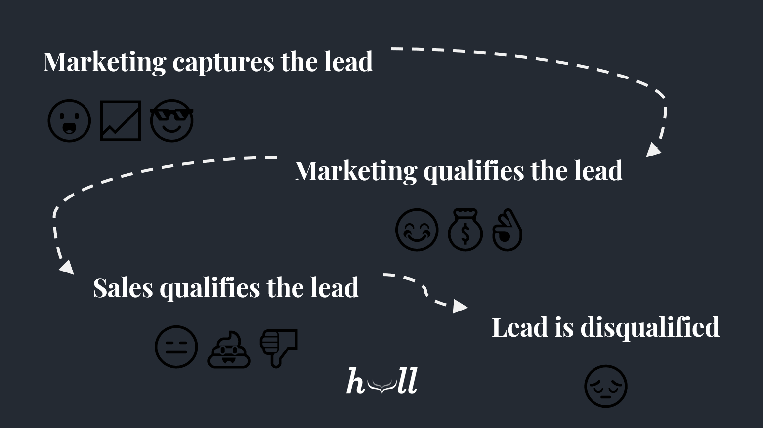 How-to-build-a-better-qualified-lead
