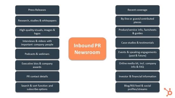 Inbound PR Newsroom