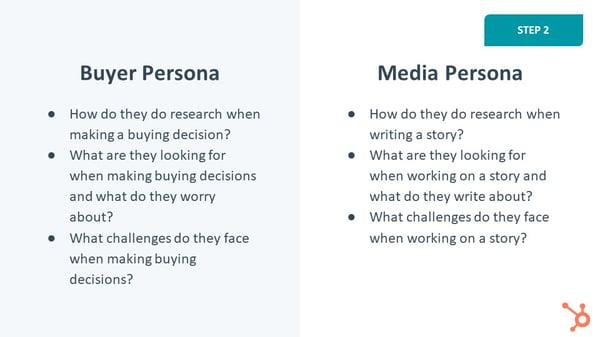 Buyer vs. Media Personas