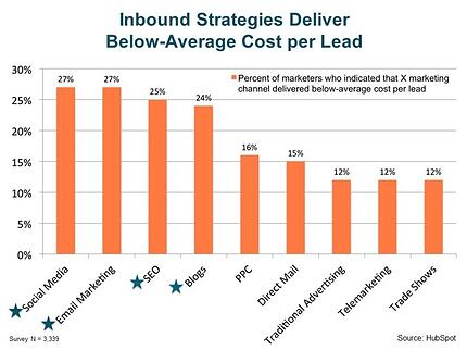 Inbound strategies deliver below-average cost per lead