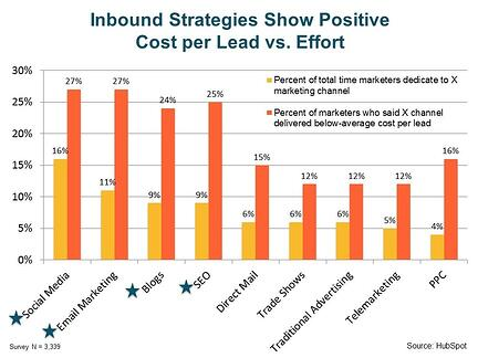Inbound strategies show positive cost per lead vs effort