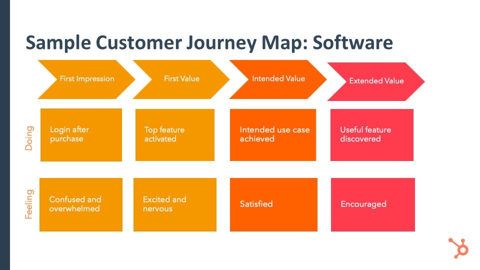 JourneyMapSoftwareExtendedValue