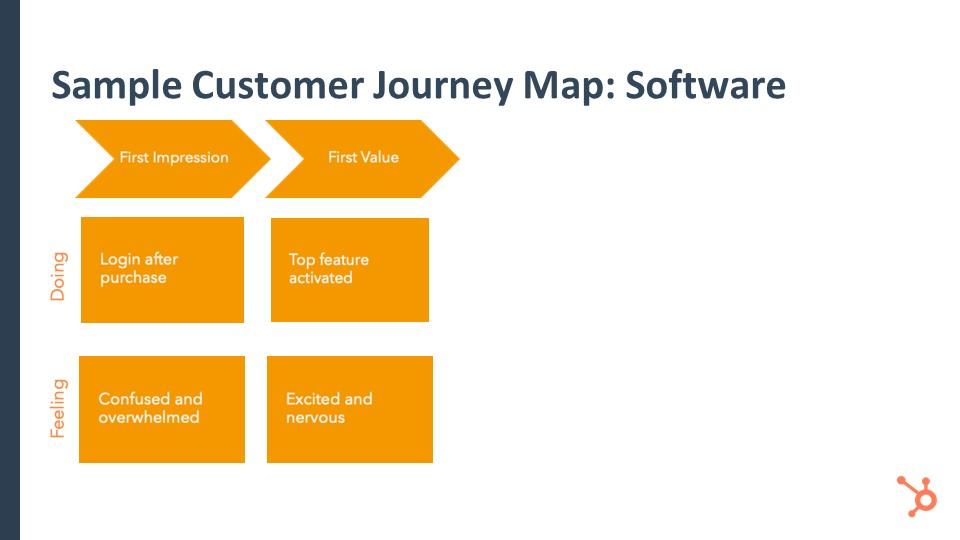 JourneyMapSoftwareFirstValue