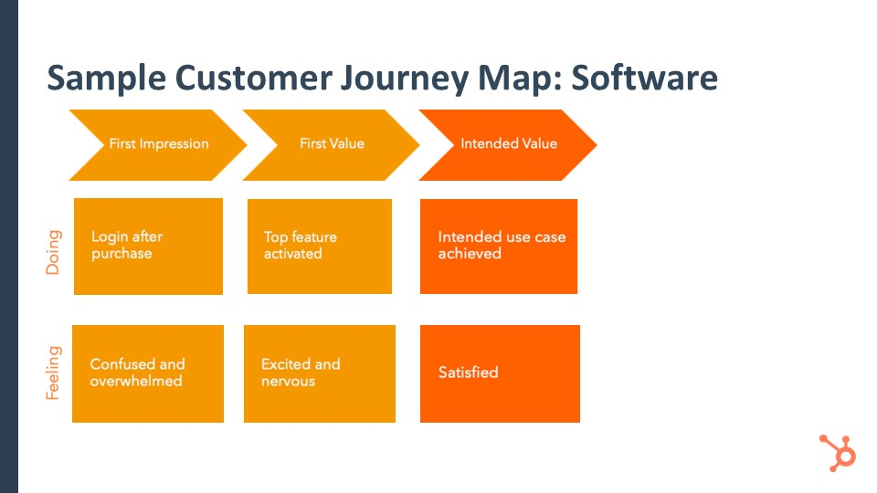 JourneyMapSoftwareIntendedValue