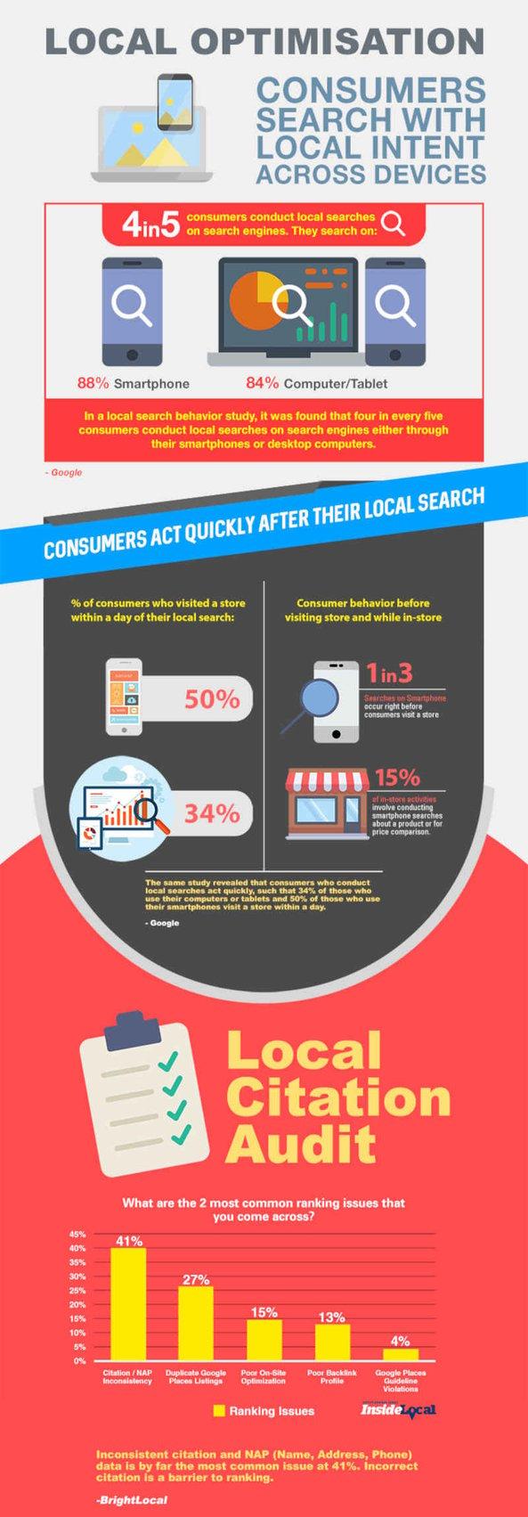 Local Marketing Optimisation - SEO Components 2017