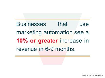 Businesses that use marketing automation see a 10% or greater increase in revenue in 6-9 months