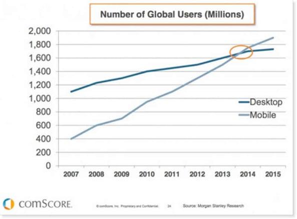 Mobile-vs-desktop-users